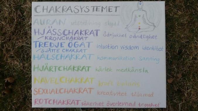 Chakrasystemet.png